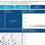 [新型コロナ国内感染状況データグラフ] 毎日更新中です。世界版マップも完備。