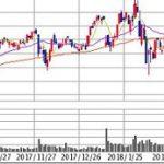10月の株式投資は要注意! 激下がりする可能性大。