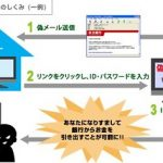 フィッシング詐欺 三菱東京UFJ銀行 MUFGカード
